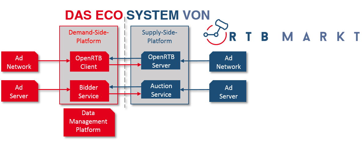 Programmatic Advertising Ecosystem von RTBmarkt