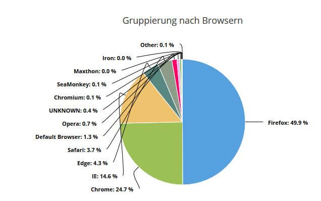 Reporting_Browser_Diagramm