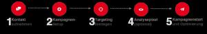 5 Schritte bis zum Display-Kampagnenstart