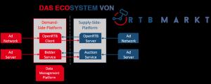 Das OpenRTB Ecosystem von RTBmarkt
