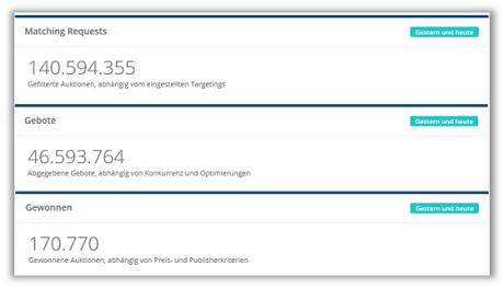 Real Time Bidding Statistiken von RTBmarkt