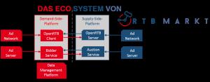 Programmatic Advertising Ecosystem von RTBmarkt